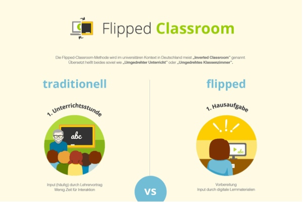 Flipped Classrooms Infografik von Sofatutor 600x400 1